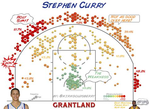 Is Steph Curry the NBA's Best Shooter? Steph, Shooting and