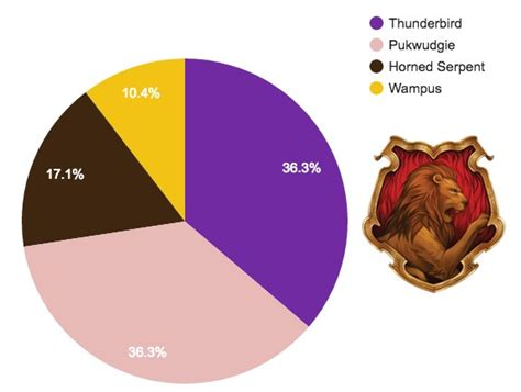 Where is each Hogwarts House ending up at Ilvermorny?